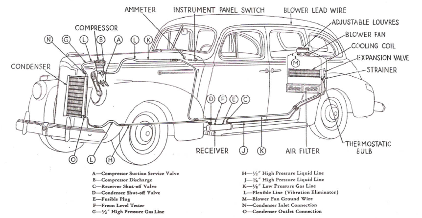 1941 Packard Air conditioning system